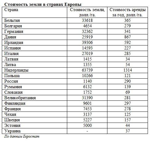 Таблица стоимости земли